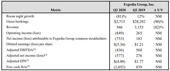Expedia:Q2预订量下滑90% 总收入减少82%
