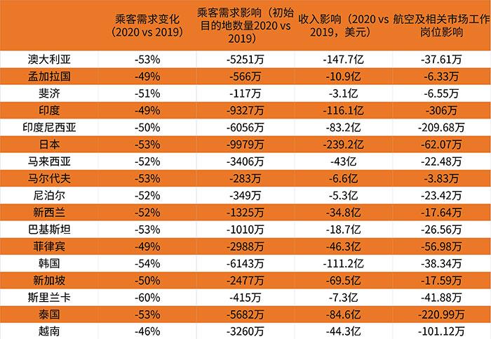 IATA:亚太地区航司2020年亏损高达290亿美元