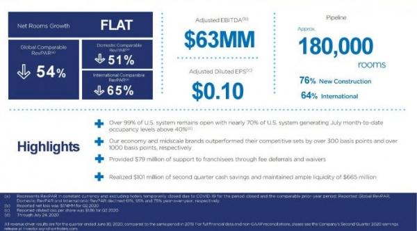 温德姆:Q2净亏损1.74亿美元 各项指标有所改善
