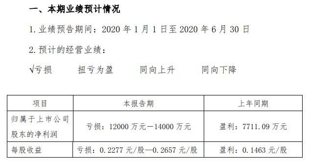 峨眉山A:预计2020上半年亏损1.2亿至1.4亿元