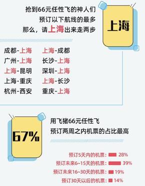 """暑期跨省游激增:""""飞猪任性飞""""应需加场加量"""
