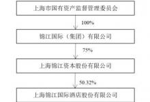 锦江酒店以1.6亿元向锦江资本转让5家公司股权