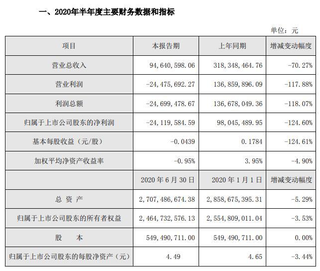 丽江股份:上半年营收下降七成 亏损2412万元