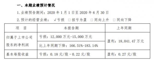 岭南控股:预计2020上半年亏损1.2至1.5亿元