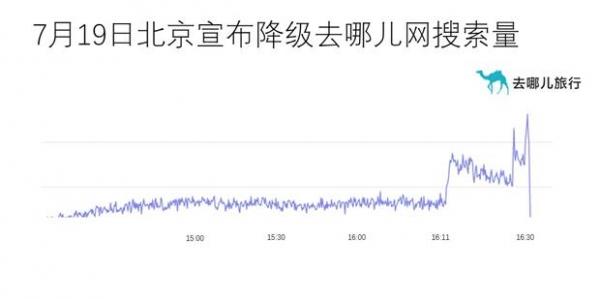 """去哪儿网:北京""""降级""""机票搜索量应声涨7倍"""