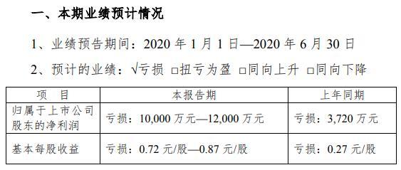 三特索道:预计2020上半年亏损1至1.2亿元
