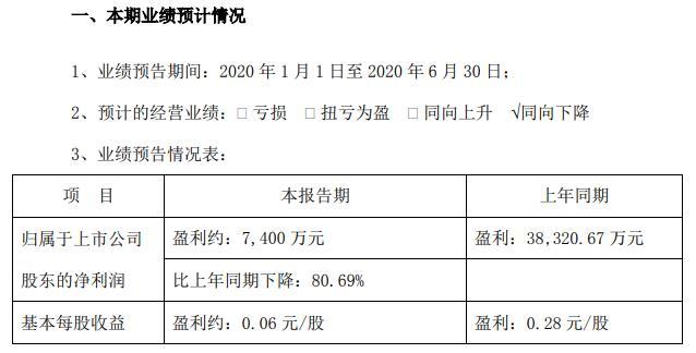 三湘印象:预计2020上半年净利润下降八成