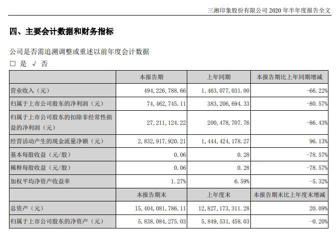 三湘印象:2020上半年净利润同比减少80.57%