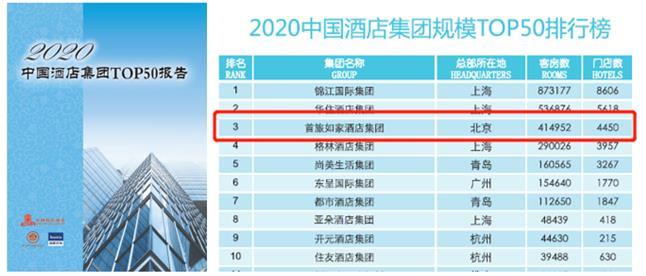 首旅如家:蝉联中国酒店集团前三 旗下多品牌上榜