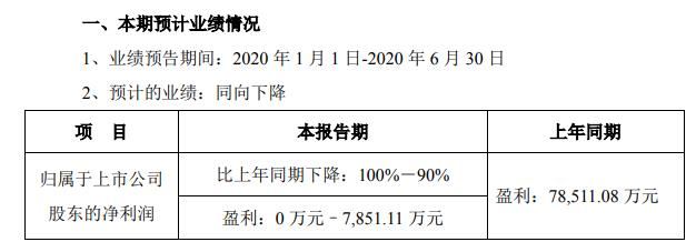 宋城演艺:预计2020上半年盈利下滑90%-100%