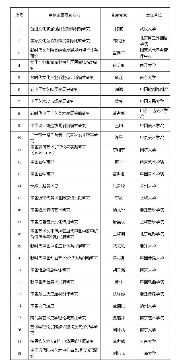 2020年度国家社科基金艺术学重大项目公示名单