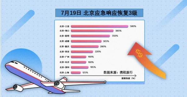 北京人爱看直播囤酒店:下半年亲子游或成新趋势