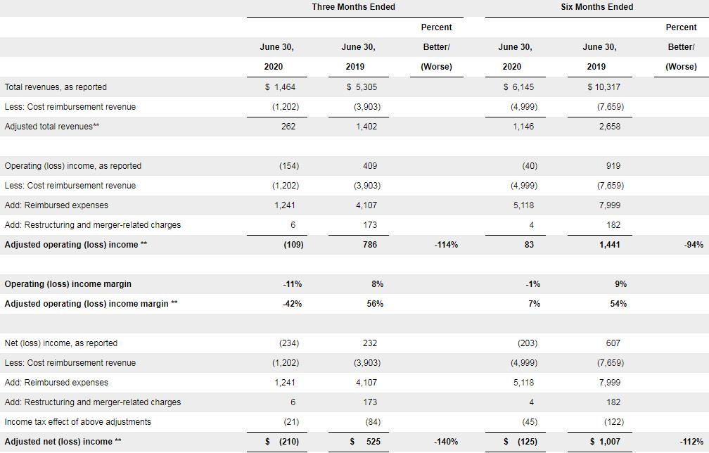 万豪:Q2净亏损2.34亿美元 RevPAR下降84.4%