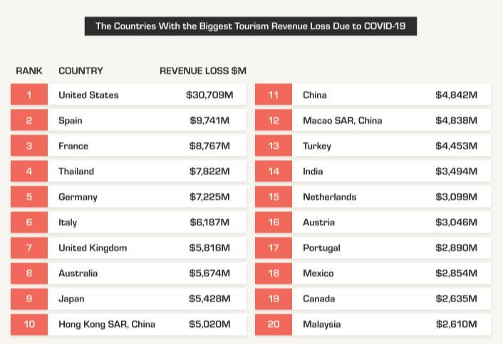 調查:疫情使全球旅游業收入損失達1950億美元