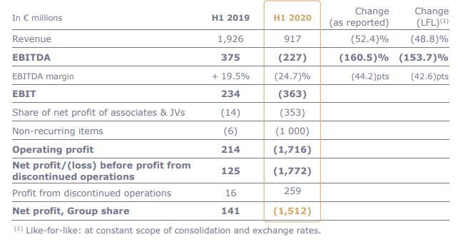 雅高:上半年收入仅9.17亿欧元 将裁员1000人