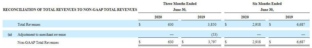 Booking集团:Q2预订跌九成 营销投入大幅减少