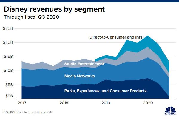 迪士尼:2020财年Q3主题公园等业务营收跌85%