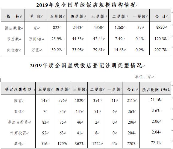 數據:2019年度全國星級飯店統計報告