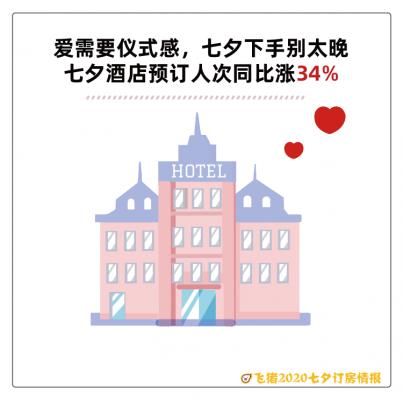 飞猪七夕酒店:95后成撒狗粮主力 重庆人最浪漫