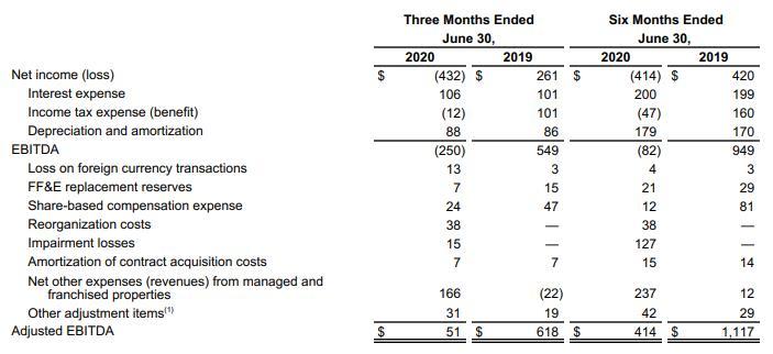 希尔顿:Q2亏损4.32亿美元,RevPAR降八成
