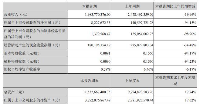 華夏航空:2020上半年凈利潤同比下降94.15%
