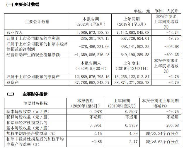 锦江酒店:上半年营收40.90亿 净利润2.85亿
