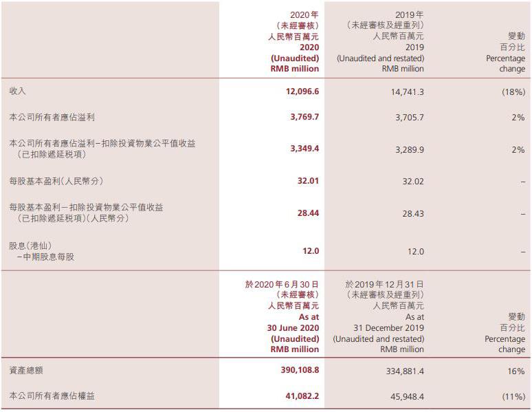 中國金茂:上半年營收121億元 同比減少18%
