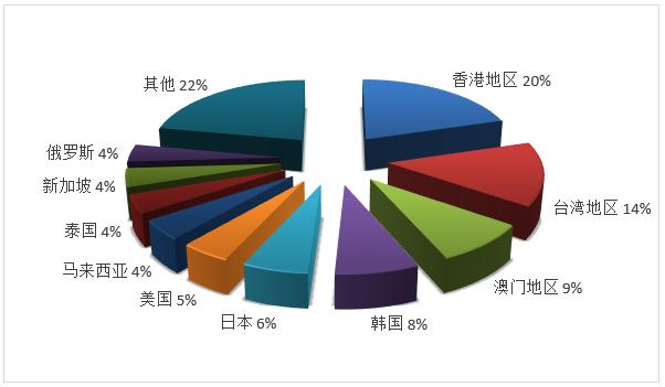 文化和旅游部2019年度全国旅行社统计调查报告