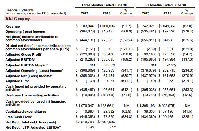 Sabre:Q2收入降九成,亏损达3.84亿美元