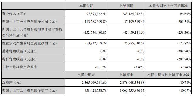 三特索道:上半年营收约为9740万 亏损1.13亿