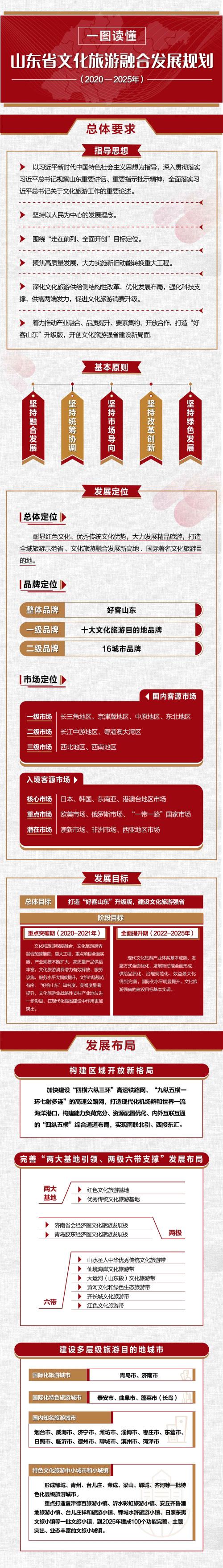 山东省文化旅游融合发展规划(2020-2025年)