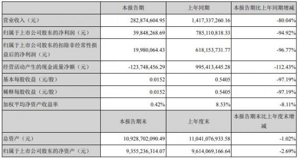 宋城演艺:上半年营收2.83亿元 同比下降八成