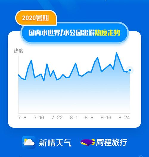 同程旅行:联合新晴天气发布暑期玩水报告
