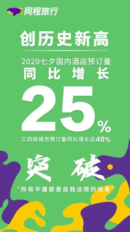同程艺龙:七夕酒店创新高,三四线城市增四成