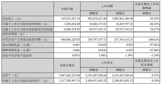 云南旅游:上半年净利润约106万 下滑96.93%