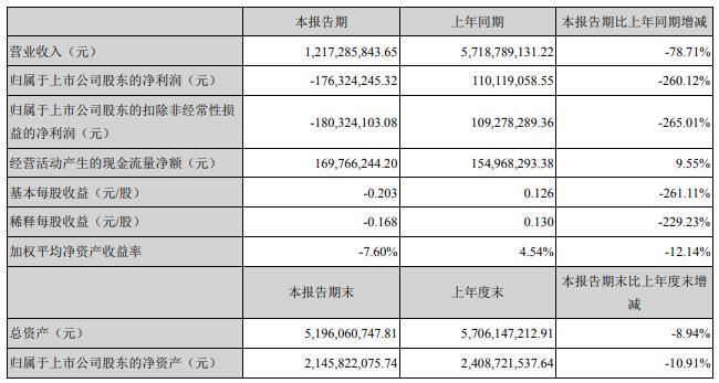众信旅游:上半年营收12.17亿元 亏损1.76亿元
