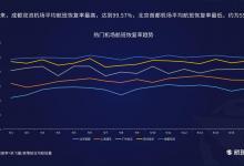 航班管家:9月热门机场航班数据汇总(9.1—9.16)