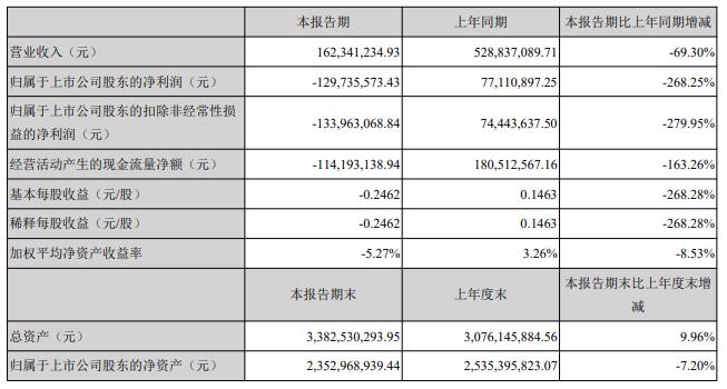 峨眉山A:上半年营收1.62亿元 亏损1.3亿元