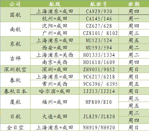 中国驻日本大使馆:发布9月中日航班等信息