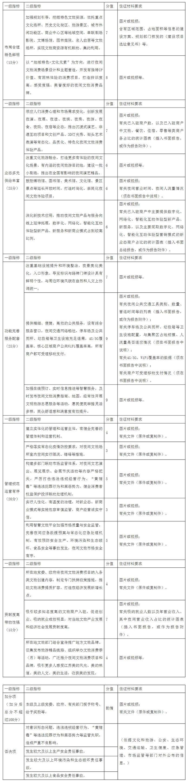 江苏:夜间文旅消费集聚区建设指南和评价指标