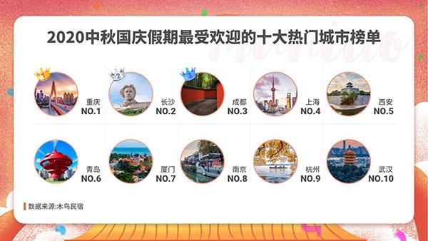 木鳥民宿:2020中秋國慶假期出游住宿預測報告