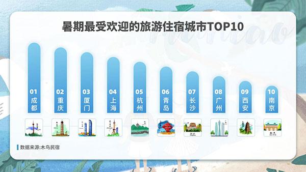 木鳥民宿:2020暑期出游住宿數據觀察