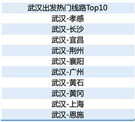 去哪儿网:武汉重启5个月客流增长4.4倍