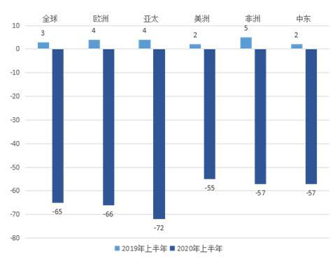 UNWTO:2020上半年全球国际游客人数下降65%
