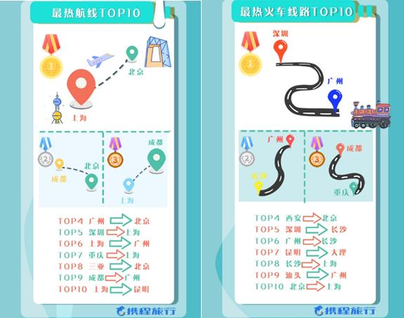 """旅行高峰将至:携程发布""""国庆黄金周旅行热力图"""""""