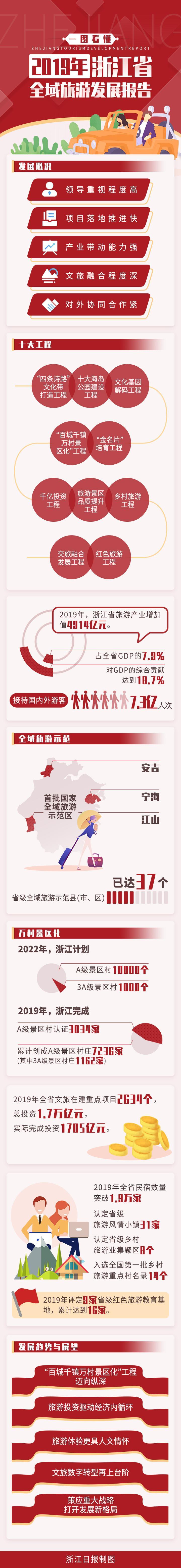 一图看懂2019年浙江省全域旅游发展报告