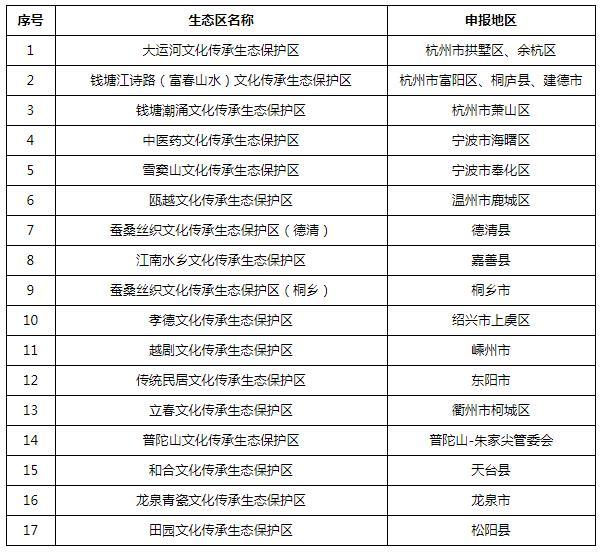 浙江省省级文化传承生态保护区(创建)名单