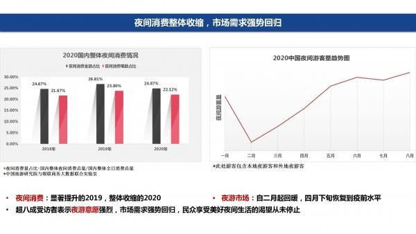 赵一静2020中国夜间经济发展报告_05