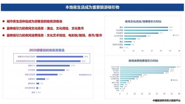 赵一静2020中国夜间经济发展报告_08