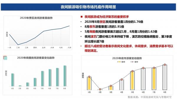 赵一静2020中国夜间经济发展报告_09